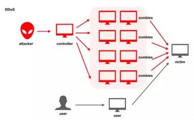 T级攻击态势下解析DDOS高防IP系统架构