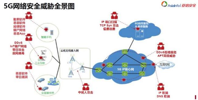 5G时代,如何应对万物互联下网络安全挑战