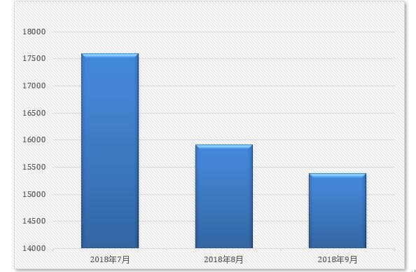 2018年第三季度勒索病毒检测数量图