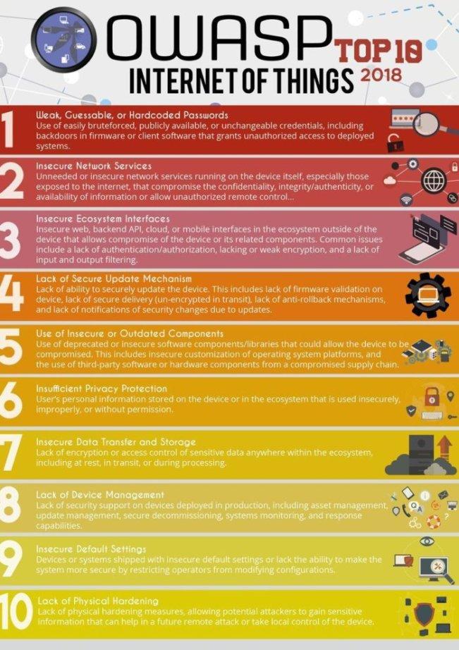 十大物联网安全漏洞解读