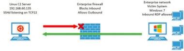 通过RDP隧道绕过网络限制