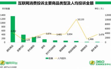3·15中国网民互联网消费投诉研究报告
