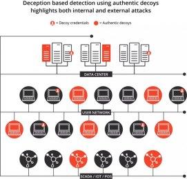 积极防御:欺骗如何改变了网络安全