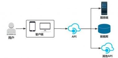 简析认证加授权如何使API更安全