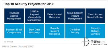 Gartner:2019年CIO们应该关注的十大安全项目