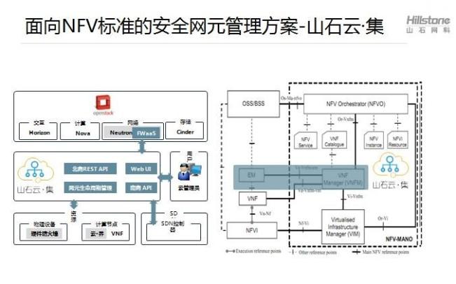 山石云·集让安全在NFV环境中变得更Easy!