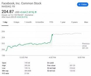 50亿美元:Facebook因泄露隐私接受史上最大罚单