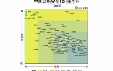 中国网络安全100强 (2019) 报告发布