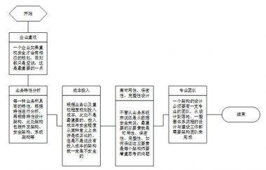 企业安全体系架构分析:安全体系架构概述