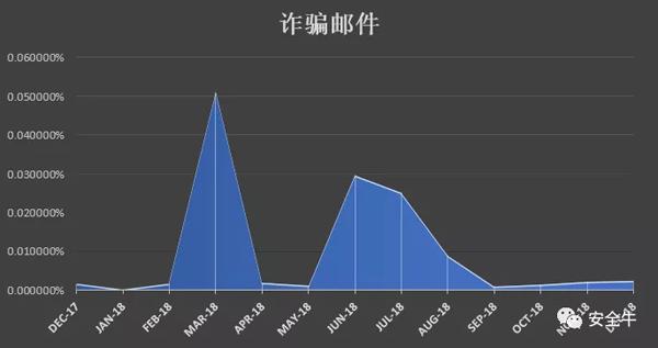 诈骗邮件,在2018年三月以及六、七月份明显增多