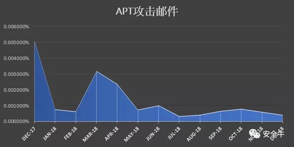 APT邮件攻击,在2018年三至五月最为活跃