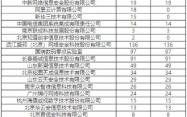 CNVD发布新一期漏洞报送情况 补天平台贡献漏洞数占67%