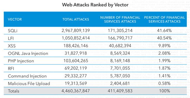 web-attacks-financial-serv.jpg