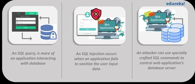 如何全面防御SQL注入攻击
