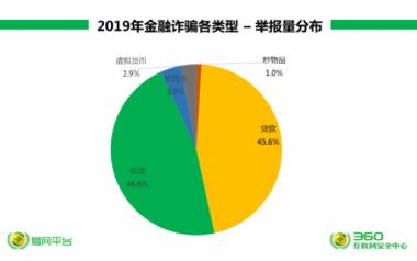 """2019网络诈骗趋势研究:金融诈骗仍是""""年度之王"""",男女不分老少通吃"""