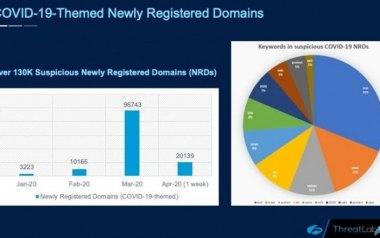 报告:新冠疫情相关网络攻击暴增300倍