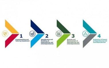 欧洲网络安全局发布安全国际标准映射工具