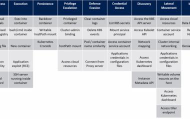 仿效ATT&CK,微软发布云安全攻击矩阵