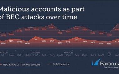 2020二季度BEC商务邮件攻击报告:攻击次数超10万