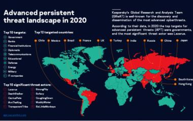 2020年APT威胁八大趋势